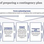 de la planificacion a largo plazo a la planificacion de contingencias eng recuadro 0